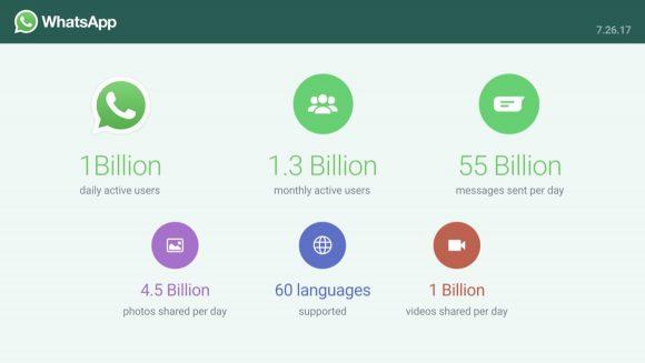 WhatsApp gebruikersaantallen