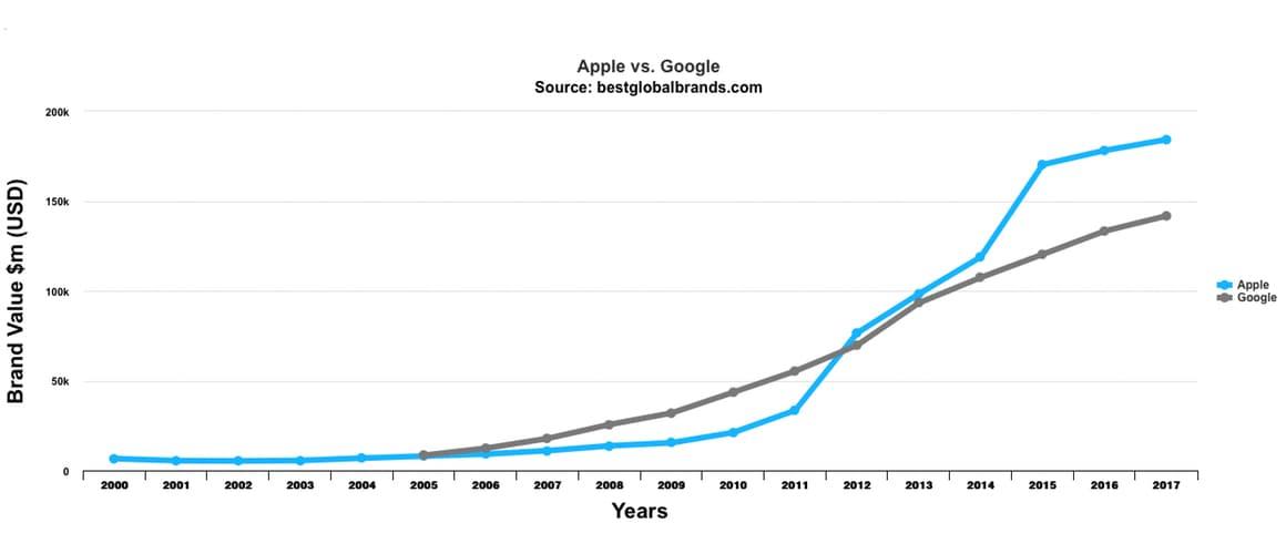 Apple merkwaarde