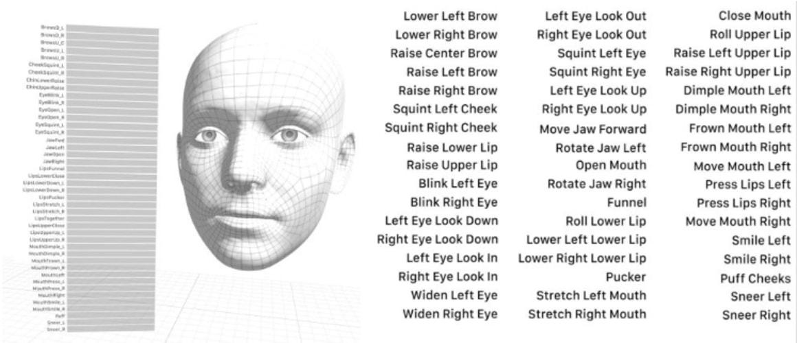 Face ID herkenning