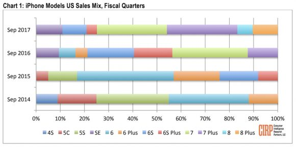 iPhone 8 verkoopcijfers