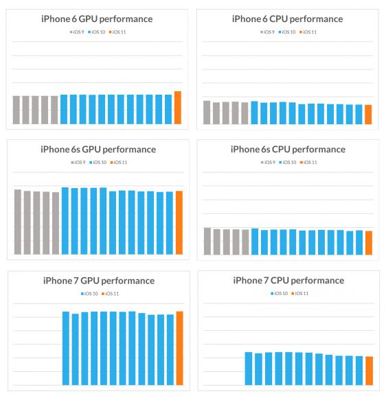 iphone benchmark