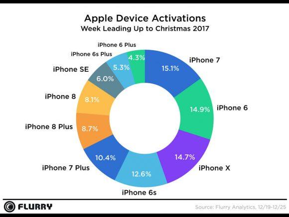 apple-apparaten populair