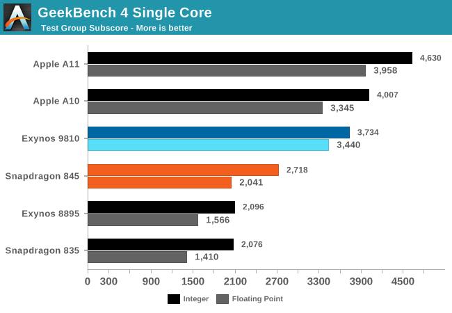 iPhone X Galaxy S9 benchmarktest