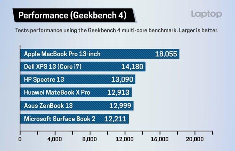 MacBook Pro 2018 snelheid