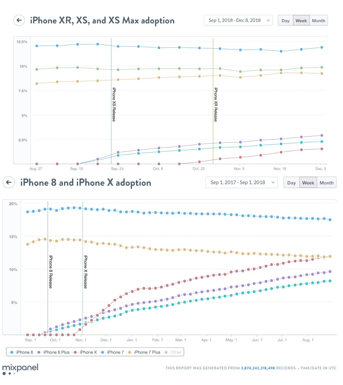 iPhone XR adoptie