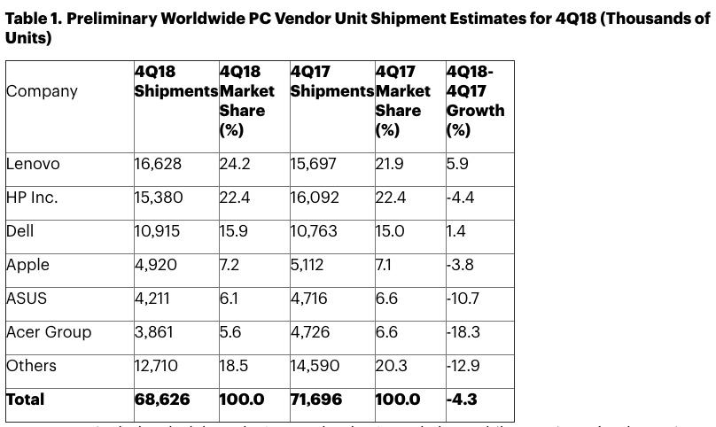 mac-verkoop gedaald