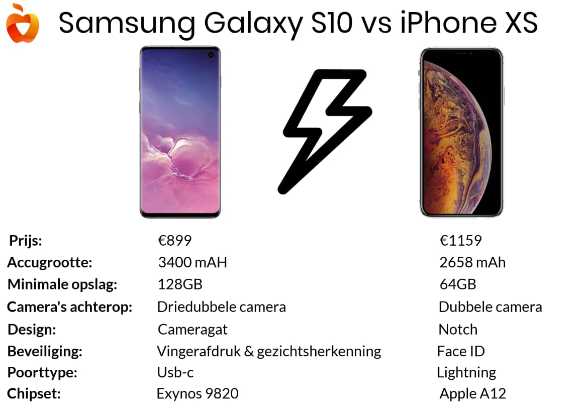 iPhone XS vs Galaxy S10