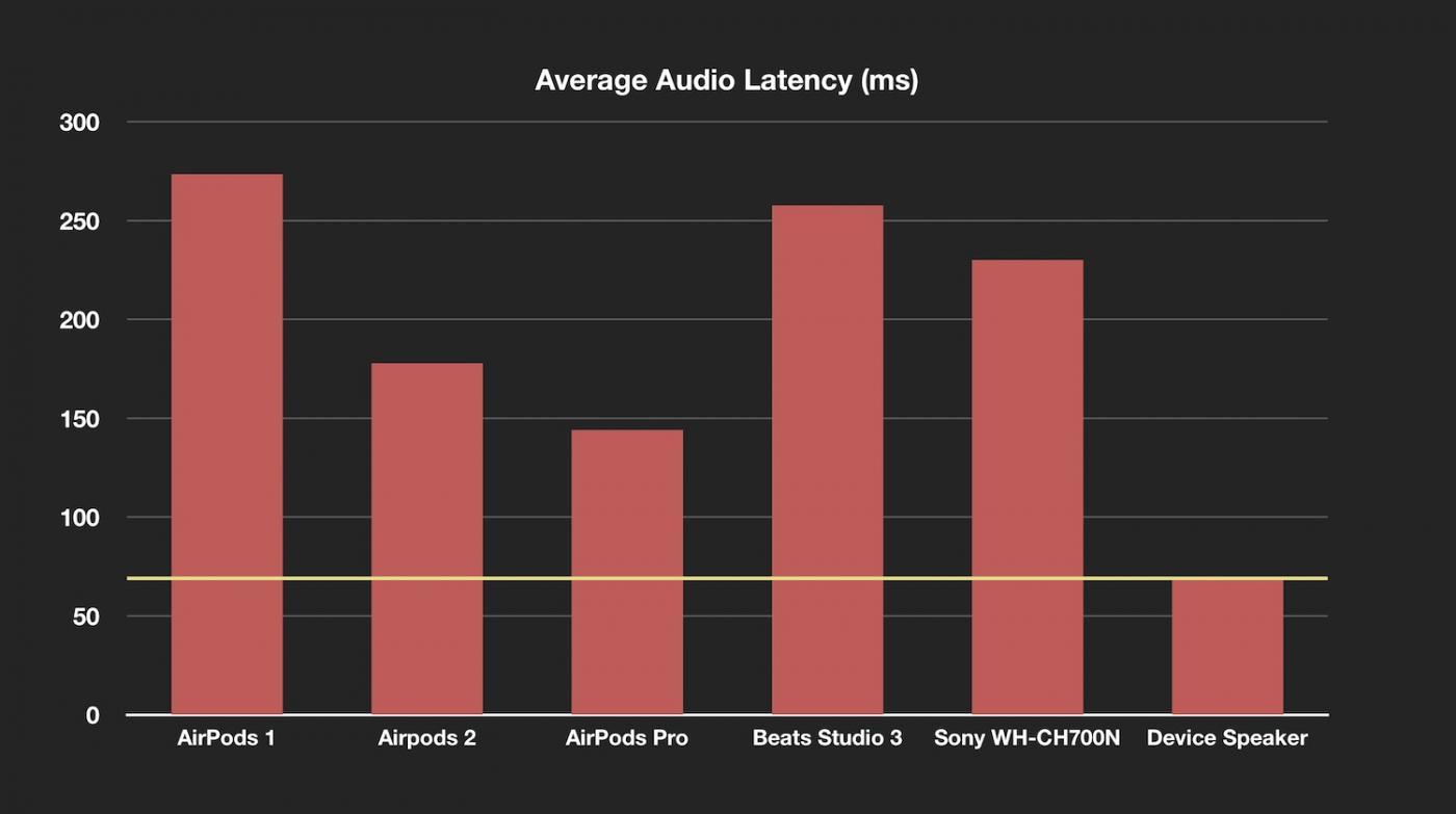 airpods pro reactietijd grafiek
