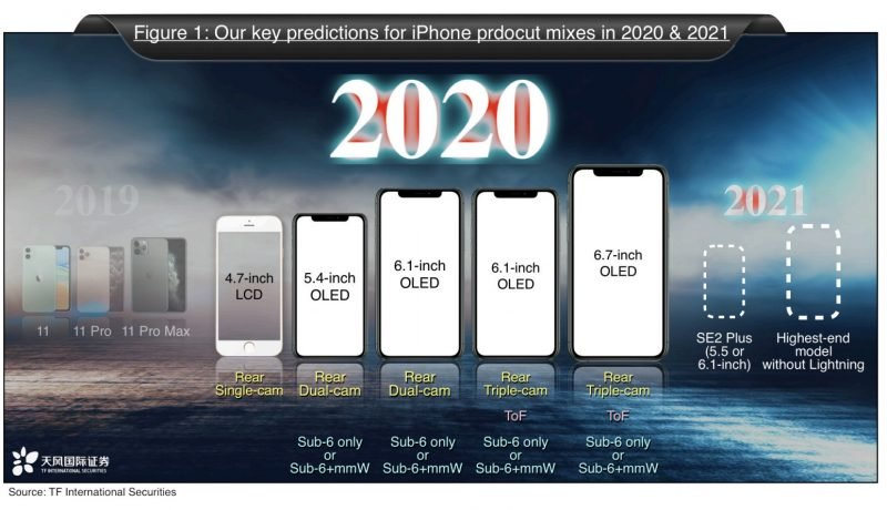 iphone 2020 5 iphones kuo