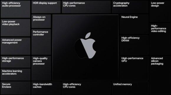 ARM-chip voor Macs