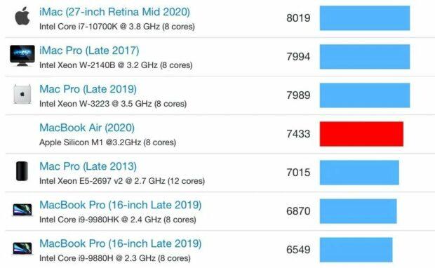 macbook air sneller dan macbook pro