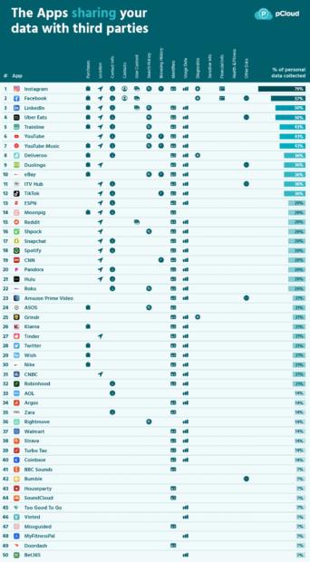 Apps die je data verzamelen