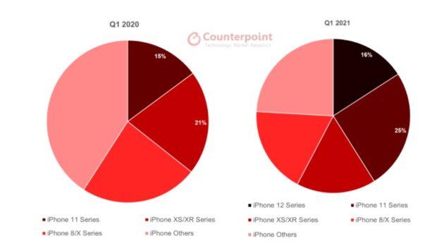 iphone 12 populairder dan iphone 11