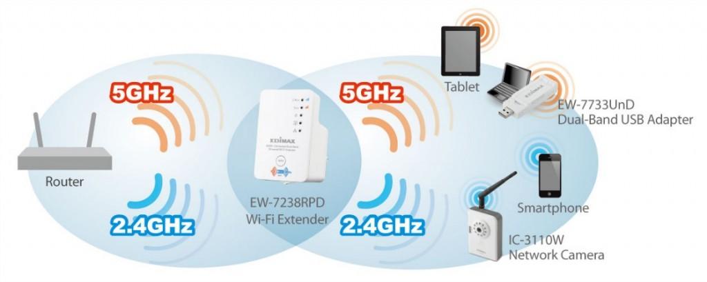 dualband wifi